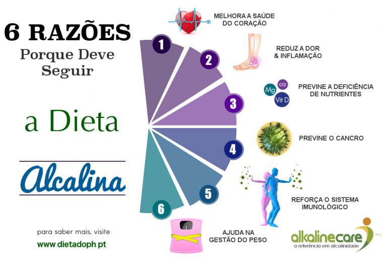 dieta alcalina